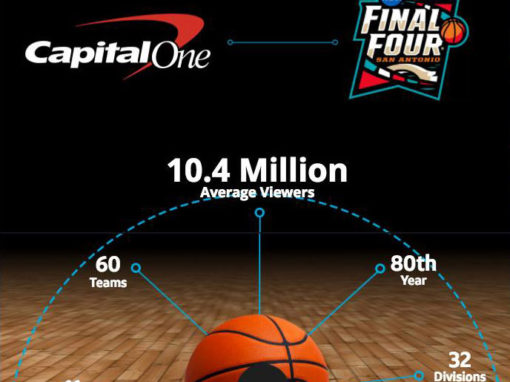 Capital One // Experience Design